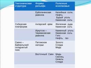 Тектоническая структураФормы рельефаПолезные ископаемые Ербогаченская равн