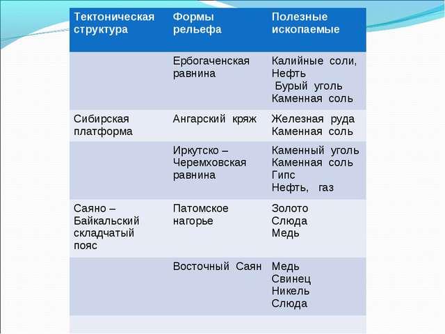 Тектоническая структураФормы рельефаПолезные ископаемые Ербогаченская равн...