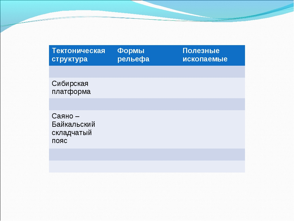 Тектоническая структураФормы рельефаПолезные ископаемые  Сибирская платфо...