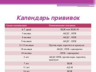 Календарь прививок Сроки вакцинации Наименование вакцины 4-7 дней БЦЖ или БЦЖ