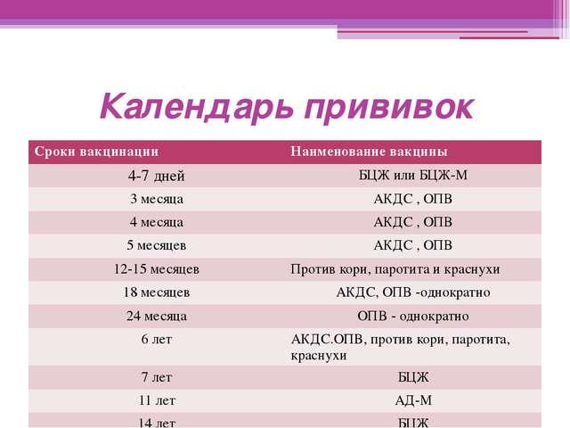 Календарь прививок Сроки вакцинации Наименование вакцины 4-7 дней БЦЖ или БЦЖ...