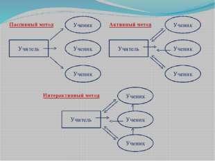 Пассивный метод Учитель Ученик Ученик Ученик Активный метод Интерактивный мет