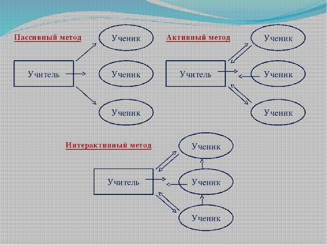 Пассивный метод Учитель Ученик Ученик Ученик Активный метод Интерактивный мет...