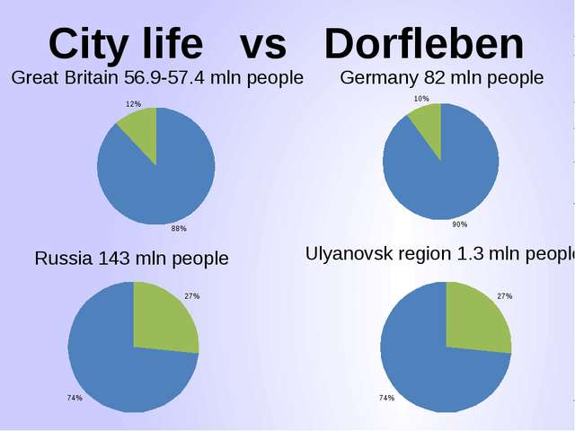 City life vs Dorfleben Great Britain 56.9-57.4 mln people Germany 82 mln peop...