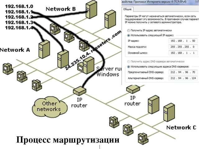 Процесс маршрутизации