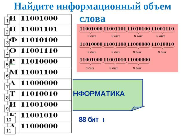 Найдите информационный объем слова ИНФОРМАТИКА 88 бит или 11 байтов 1 2 3 4 5...