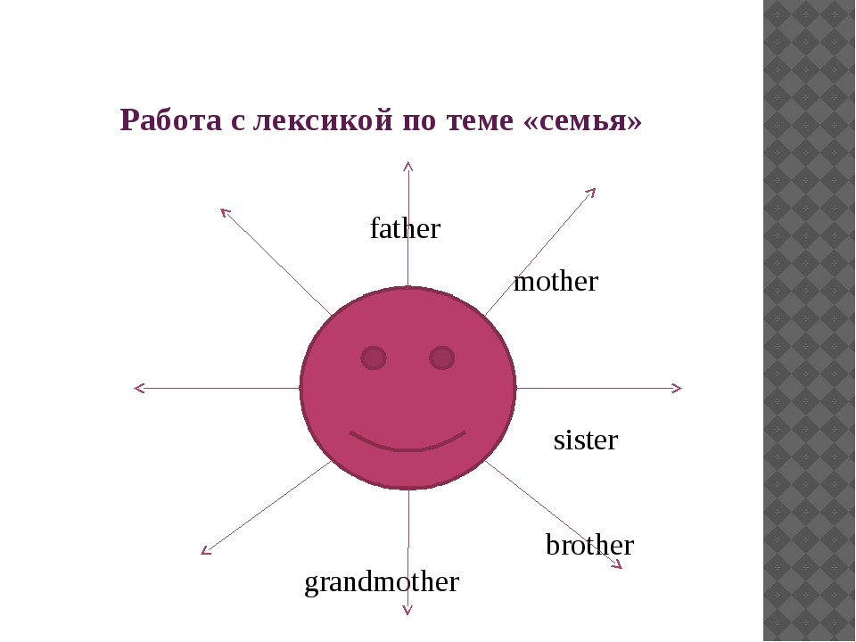Работа с лексикой по теме «семья» father mother sister brother grandmother