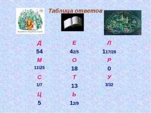 Таблица ответов ДЕЛ 5442/5117/28 МОР 11\25180 СТУ 1/7133/32 ЦЬ