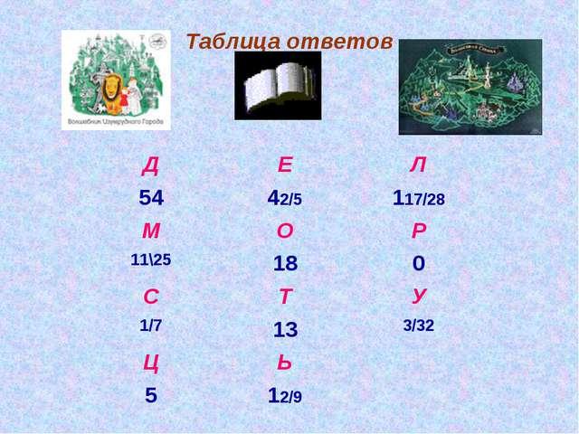 Таблица ответов ДЕЛ 5442/5117/28 МОР 11\25180 СТУ 1/7133/32 ЦЬ...