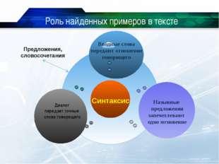 www.themegallery.com Роль найденных примеров в тексте Cинтаксис Предложения,