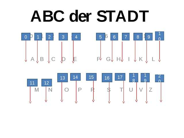 ABC der STADT 0 1 2 3 4 5 6 7 8 9 10 A B C D E F G H I K L M N O P R S T U V...