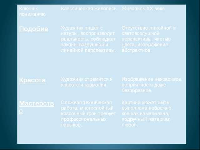 Ключи к пониманию Классическая живопись ЖивописьXXвека Подобие Художник пишет...