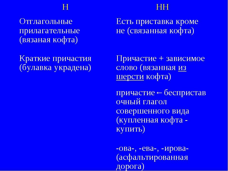 ННН Отглагольные прилагательные (вязаная кофта)Есть приставка кроме не (свя...