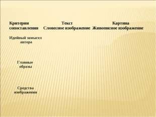 Критерии сопоставленияТекст Словесное изображениеКартина Живописное изображ