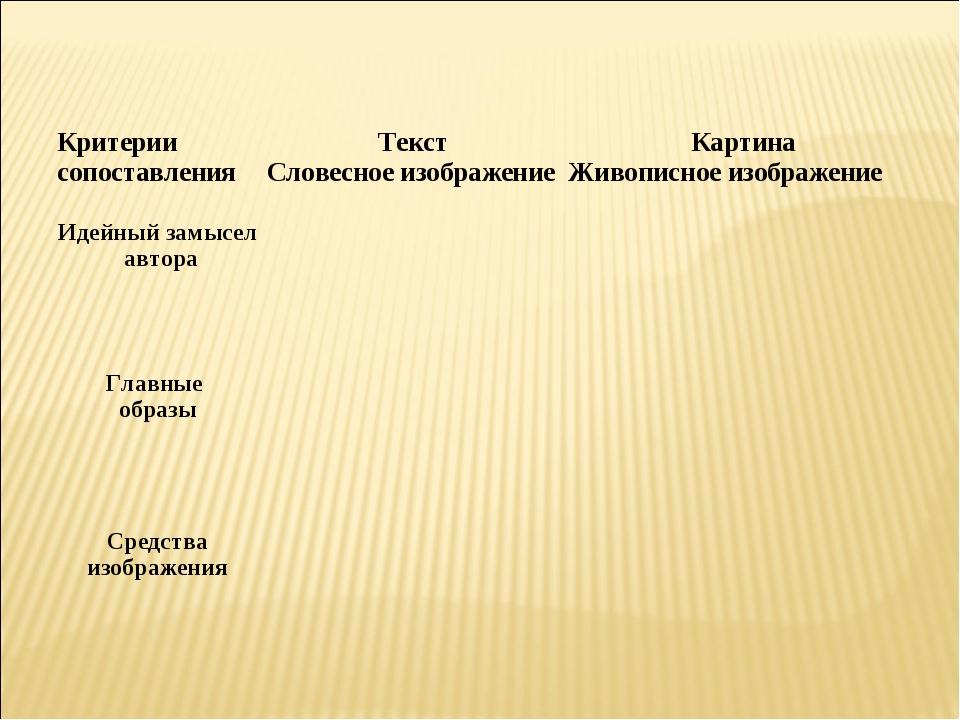 Критерии сопоставленияТекст Словесное изображениеКартина Живописное изображ...