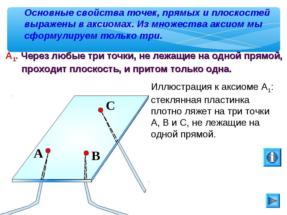 Основные свойства точек, прямых и плоскостей выражены в аксиомах. Из множеств...