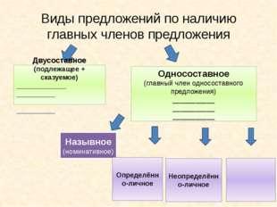 Виды предложений по наличию главных членов предложения Двусоставное (подлежащ