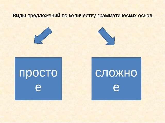 Виды предложений по количеству грамматических основ простое сложное