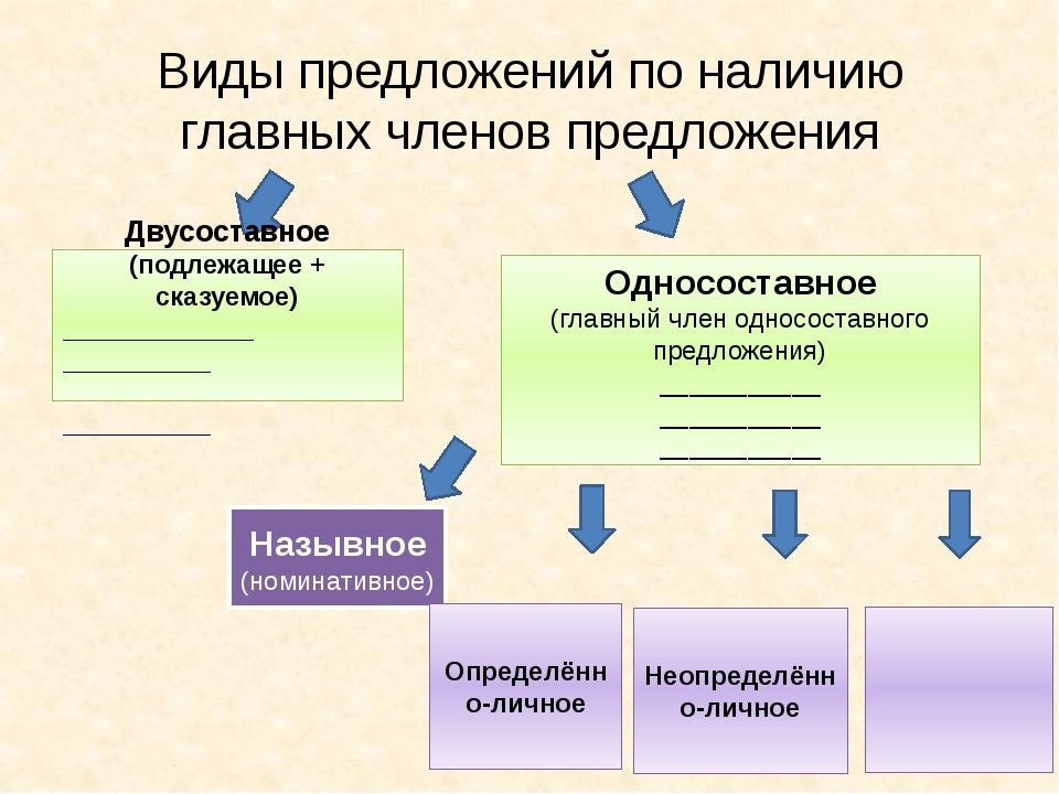Виды предложений по наличию главных членов предложения Двусоставное (подлежащ...