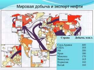 Мировая добыча и экспорт нефти СтранаДобыча, млн.т. Сауд.Аравия США РФ Иран