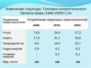 Изменение структуры Топливно-энергетического баланса мира (1940-2005гг.),% П