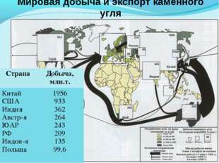 Мировая добыча и экспорт каменного угля СтранаДобыча, млн.т. Китай США Индия