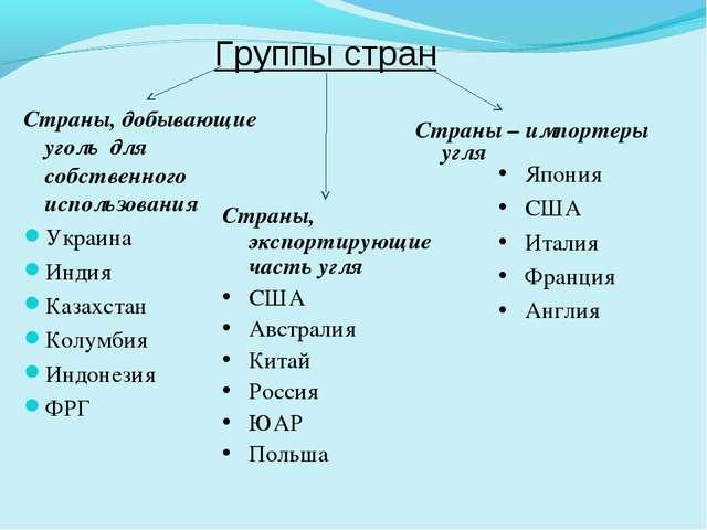 Группы стран Страны, добывающие уголь для собственного использования Украина...