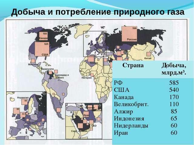 Добыча и потребление природного газа СтранаДобыча, млрд.м³. РФ США Канада Ве...