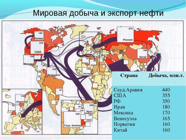 Мировая добыча и экспорт нефти СтранаДобыча, млн.т. Сауд.Аравия США РФ Иран...