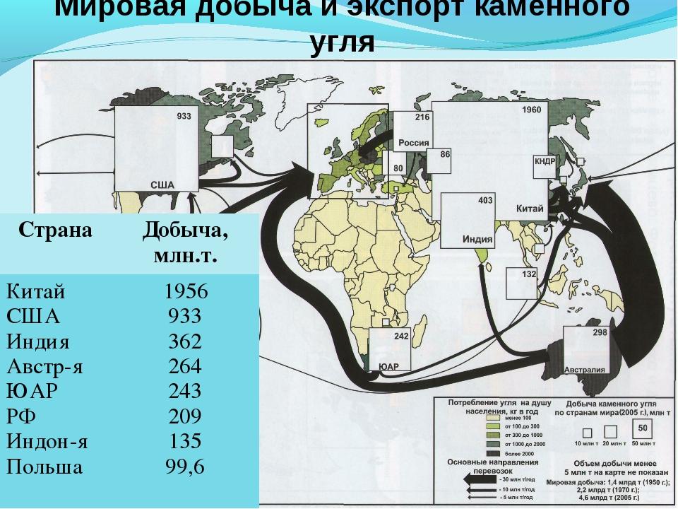 Мировая добыча и экспорт каменного угля СтранаДобыча, млн.т. Китай США Индия...