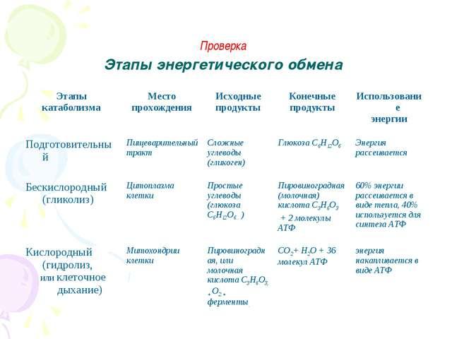 Проверка Этапы энергетического обмена Этапы катаболизмаМесто прохожденияИс...