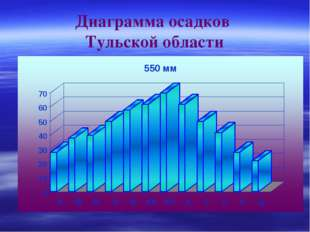 Диаграмма осадков Тульской области