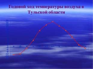 Годовой ход температуры воздуха в Тульской области