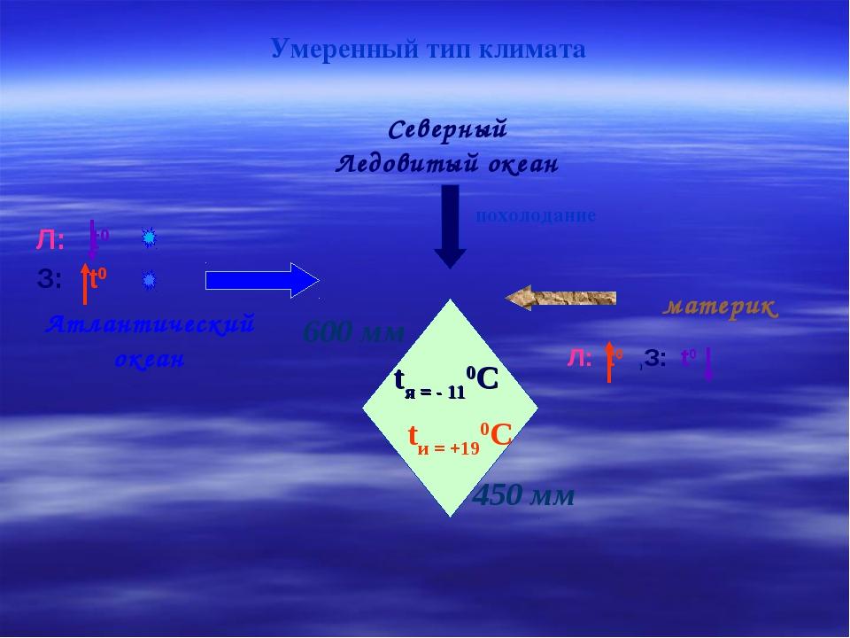 Атлантический океан Умеренный тип климата tи = +190С Северный Ледовитый океан...