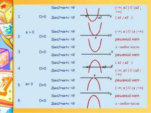 х х х х х х х2 х х 1 a>0 D>0 1)аx2+вx+с>0 х1 (–∞;х1)U(х2;+∞) 2)аx2+вx+с0 (–∞