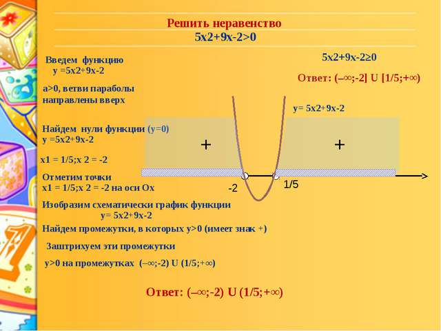 Решить неравенство 5x2+9x-2>0 Введем функцию у =5x2+9x-2 а>0, ветви параболы...