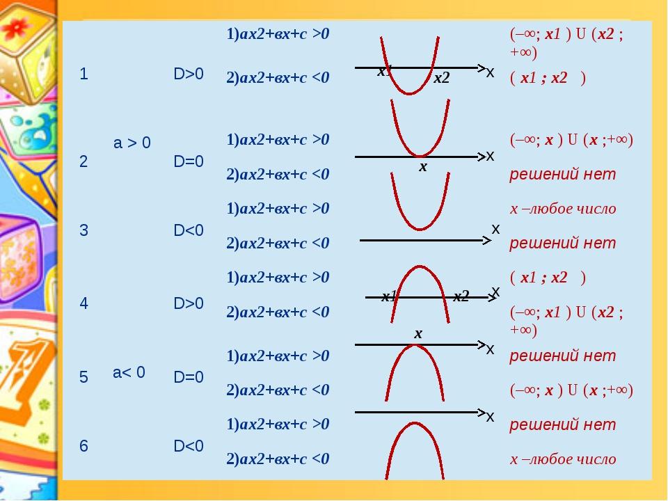 х х х х х х х2 х х 1 a>0 D>0 1)аx2+вx+с>0 х1 (–∞;х1)U(х2;+∞) 2)аx2+вx+с0 (–∞...