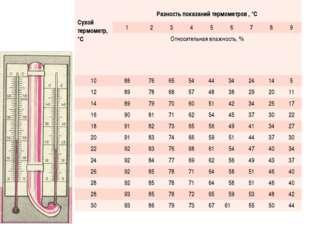 Сухой термометр, °C Разность показаний термометров , °С 123456789
