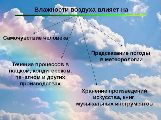 Влажности воздуха влияет на Самочувствие человека Течение процессов в ткацком...