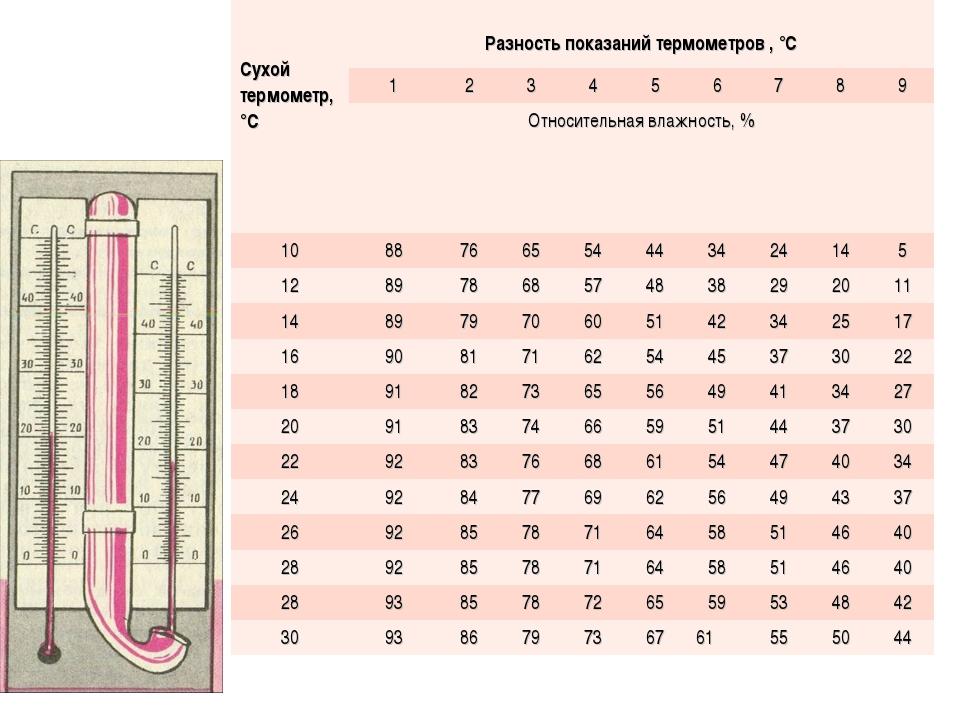 Сухой термометр, °C Разность показаний термометров , °С 123456789...
