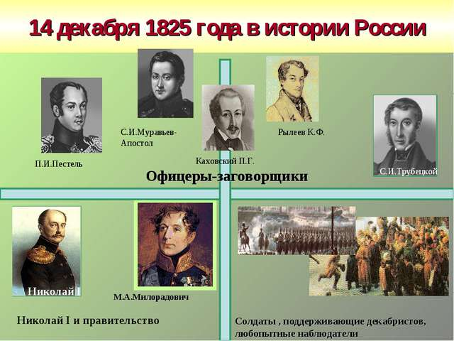 14 декабря 1825 года в истории России М.А.Милорадович Офицеры-заговорщики Сол...