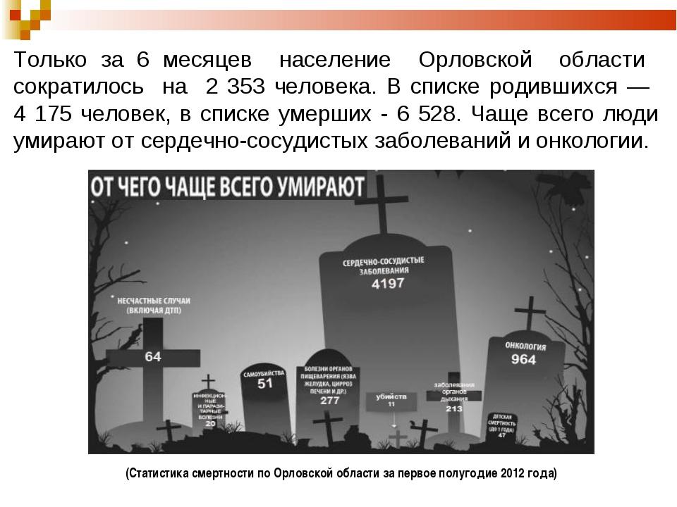 Только за 6 месяцев население Орловской области сократилось на 2 353 человека...
