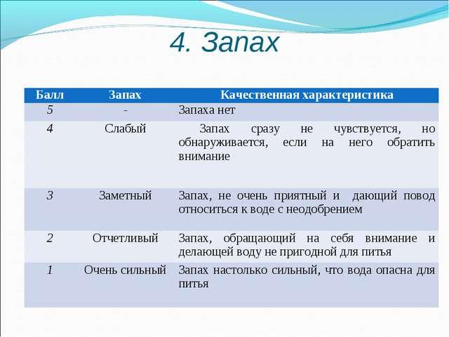 4. Запах Балл Запах Качественная характеристика 5-Запаха нет 4Слабый...