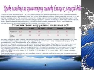 Относительное содержание элементов в % Соленость крови человека около 1 % - э