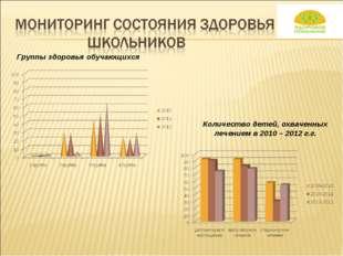 Группы здоровья обучающихся Количество детей, охваченных лечением в 2010 – 20
