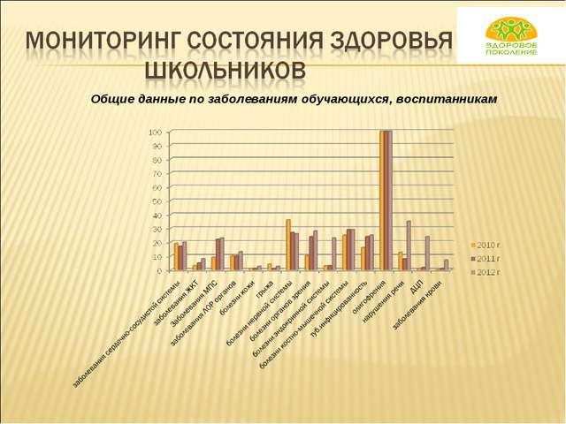Общие данные по заболеваниям обучающихся, воспитанникам