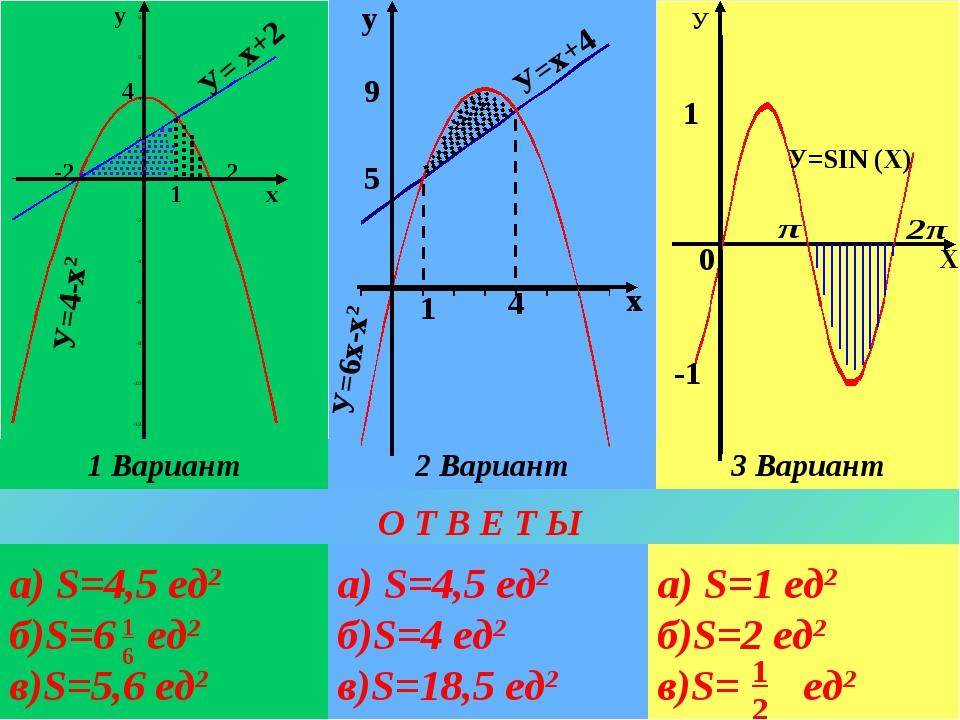 а) S=4,5 ед2 б)S=6 ед2 в)S=5,6 ед2 О Т В Е Т Ы 1 6 а) S=4,5 ед2 б)S=4 ед2 в)S...