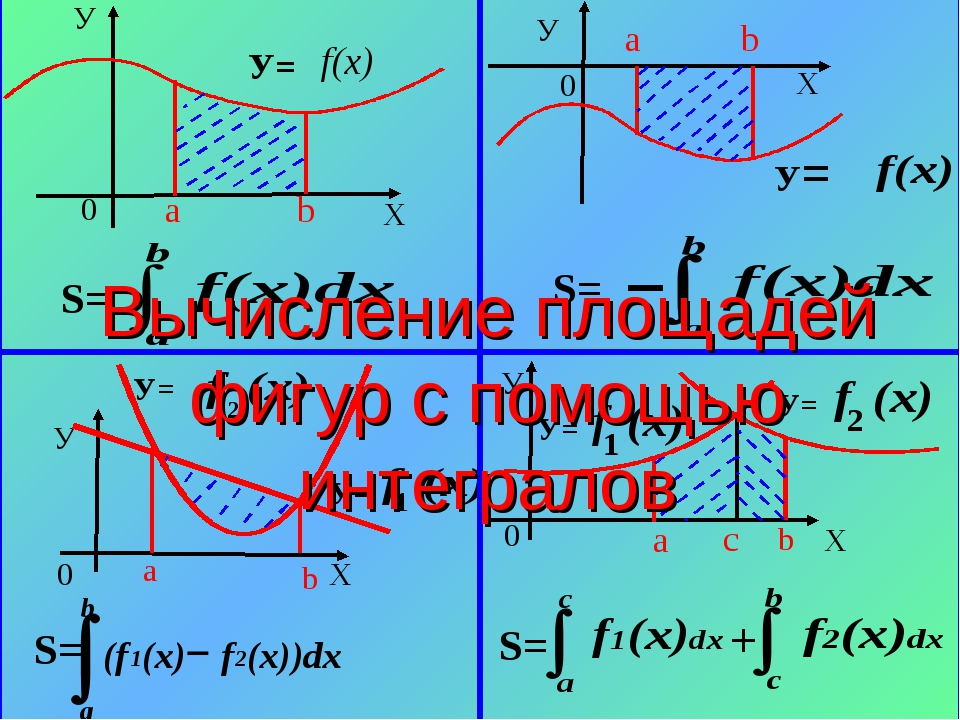 Вычисление площадей фигур с помощью интегралов