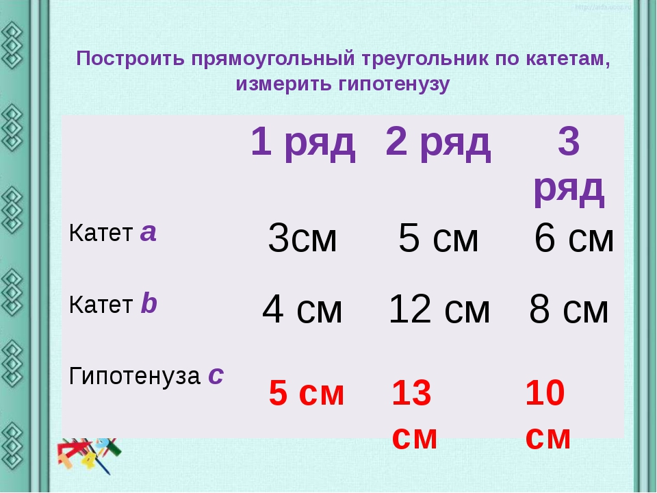 Построить прямоугольный треугольник по катетам, измерить гипотенузу 10 см 13...
