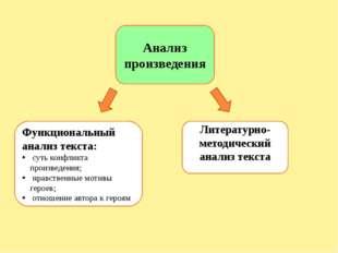 Литературно-методический анализ произведения Тема и проблема Сюжет Идея (О ч